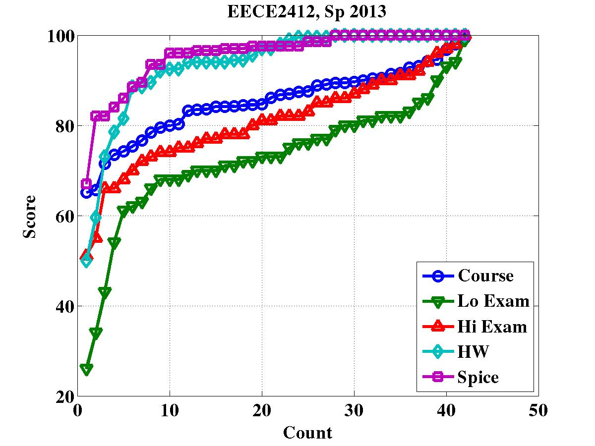 Eece2412 Course Home Page Electronic Devices And Circuits Schaums Pdf Final Grades By Category