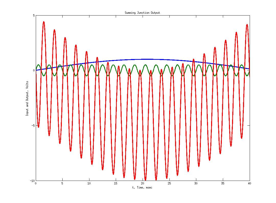 Opamp Op Amp Summing Amplifier Non Ideal Amps Finite Gain