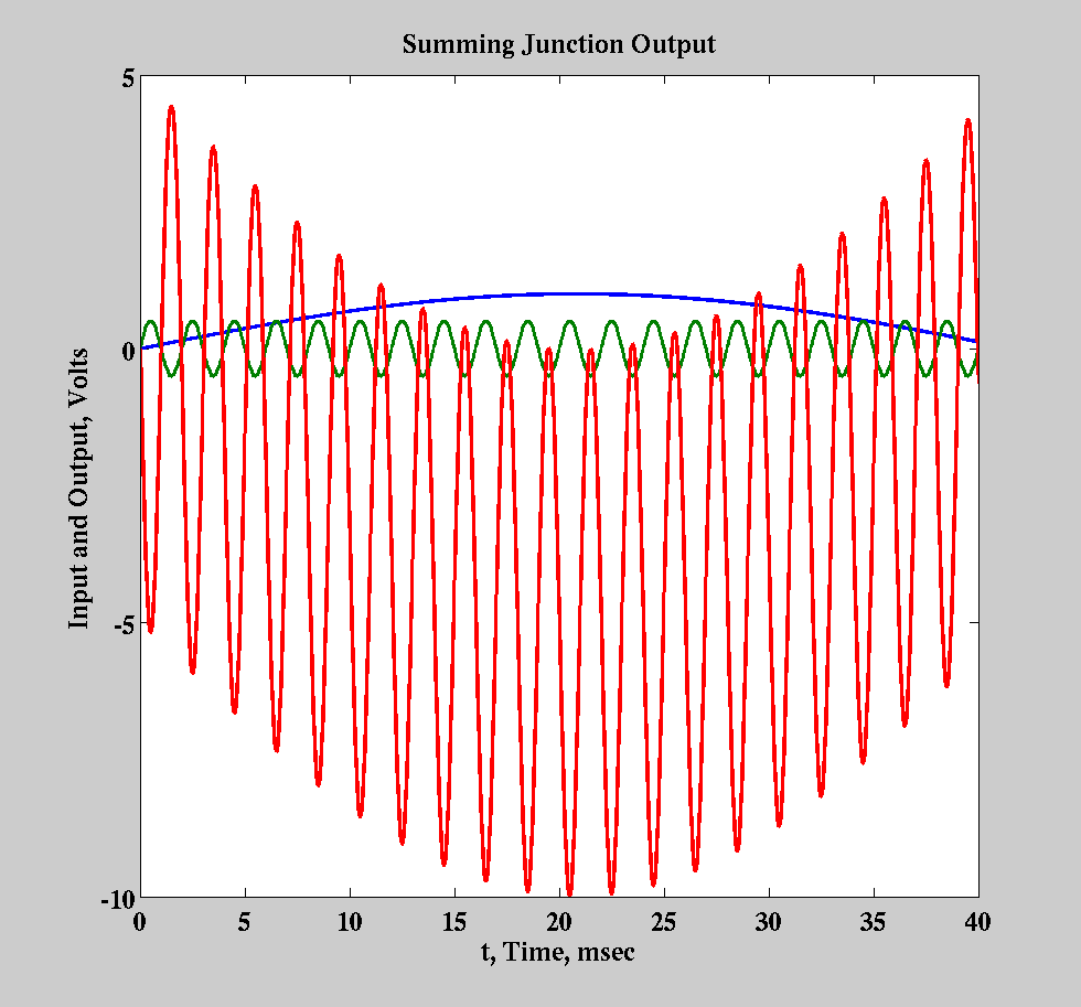 Opamp Operational Amplifiers Summing Amplifier Non Ideal Op Amps Finite Gain