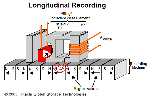 Longitudinal Recording