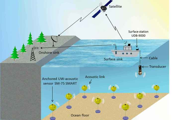 Image result for How does an Underwater Wireless Communication work