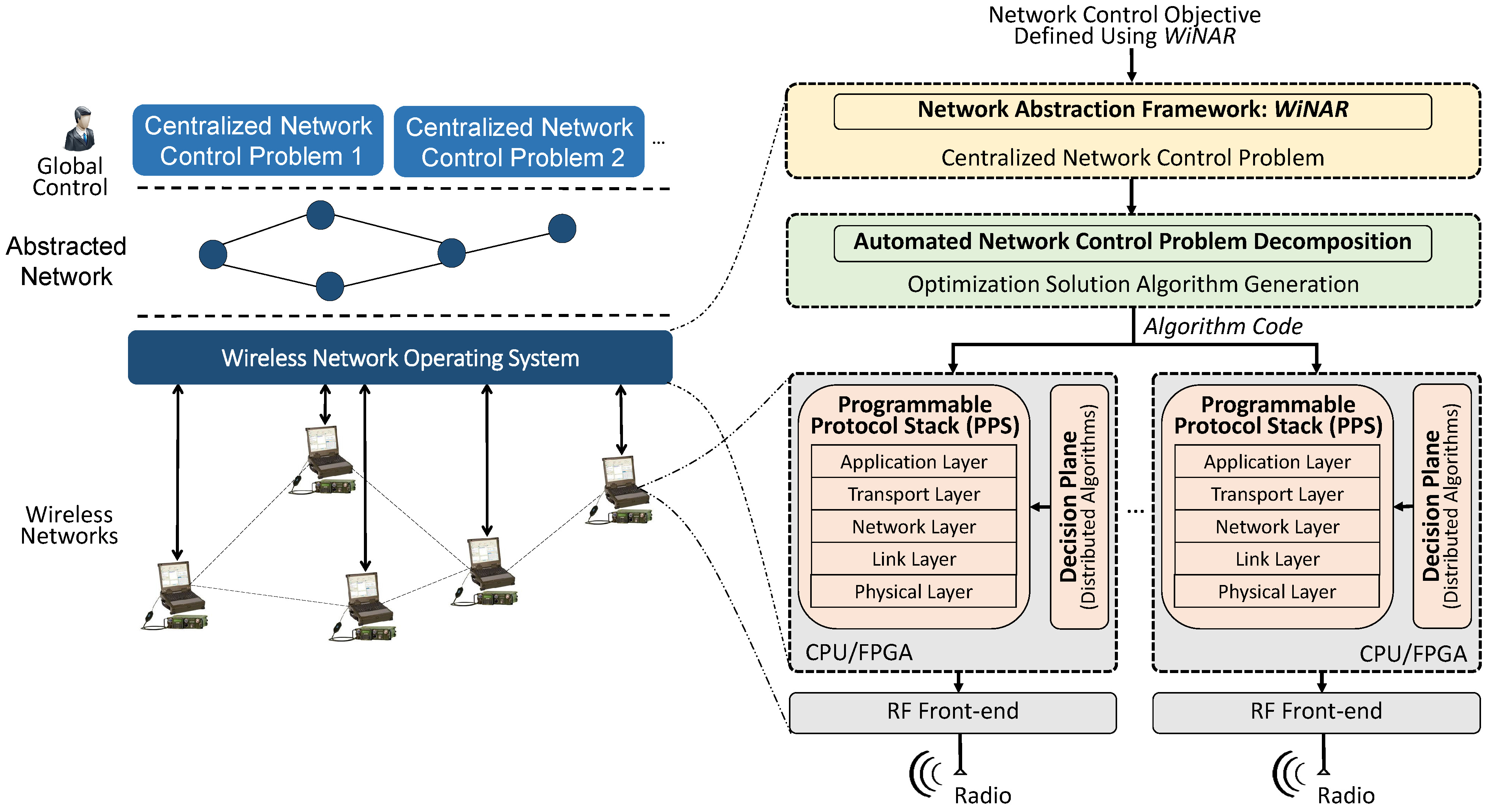 WNOS network architecture. Existing wireless ...